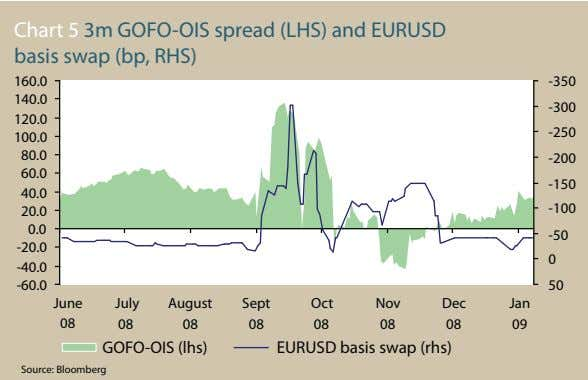 Chart 5 3m GOFO-OIS spread (LHS) and EURUSD basis swap (bp, RHS) 160.0 -350 140.0
