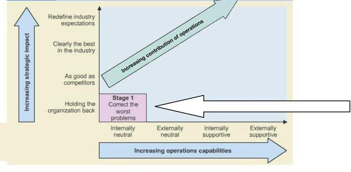 Figure 3 4.2 Stage 2 External Neutrality Currently, DTP operation Function stands at this stage