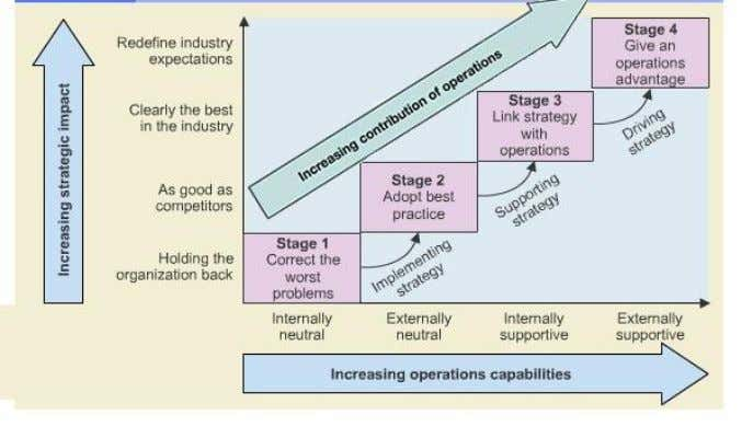 operations function is becoming central to strategy making. Figure 6 7 | P a g e