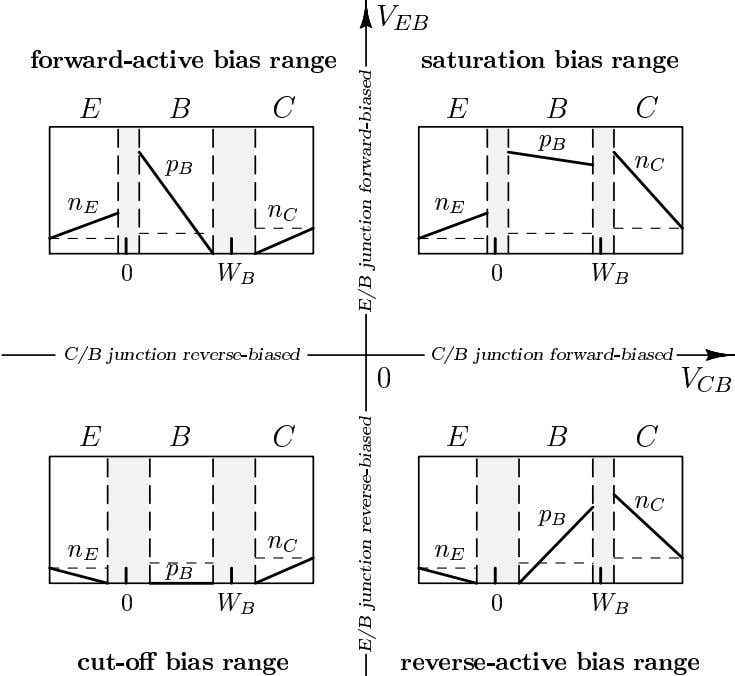 7.4. BJT Bias Conditions and Modes of Operation ECE216 Chapter 7 – Bipolar Junction Transistors 7.14
