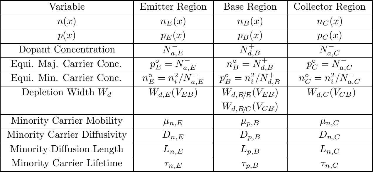 Variable n(x) p(x) Dopant Concentration Emitter Region n E (x) p E (x) N Base
