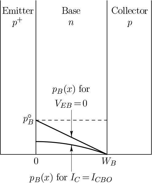 Bias-Dependence of Carrier Distributions in the Base Region Minority-carrier hole concentration p B ( x )