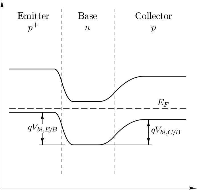 in Thermal Equilibrium Energy-Band Diagram in Thermal Equilibrium ECE216 Chapter 7 – Bipolar Junction Transistors 7.10