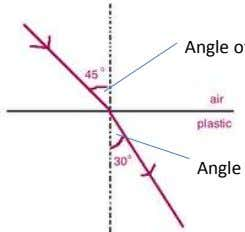 a measure of how much a substance can refract a light ray. Angle of incidence, i