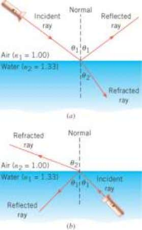 26.2 Snell's Law and the Refraction of Light SNELL'S LAW SNELL'S LAW OF REFRACTION When light