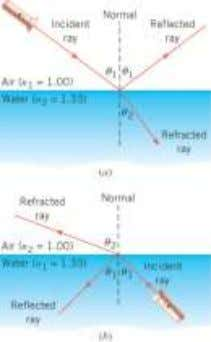 the normal. Find the angle of refraction when the direction of the ray is (a) from