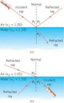 26.2 Snell's Law and the Refraction of Light (a) (b) sin  2  n 1