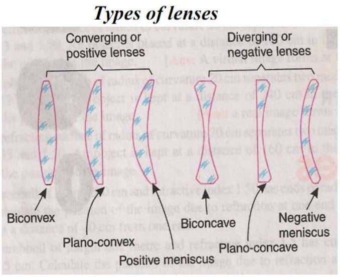 06/12/2015 Thin Lens Shapes • These are examples of converging lenses • They have positive focal