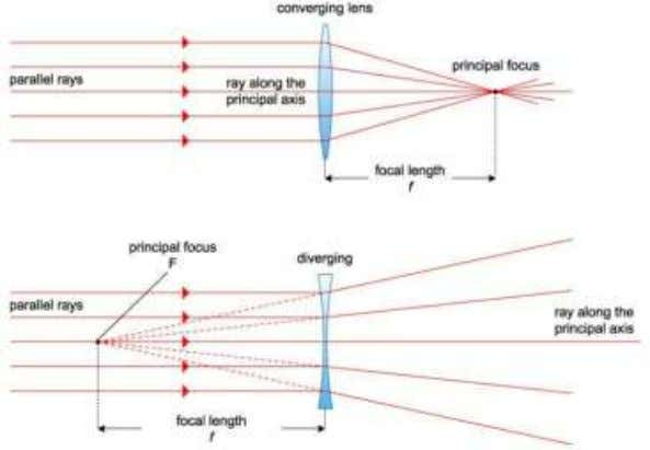 The effect of a converging lens and of a diverging lens on a beam of parallel