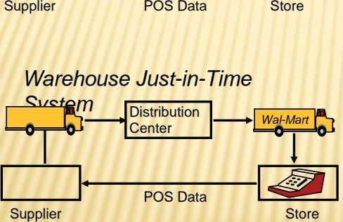 Supplier POS Data Store Warehouse Just-in-Time System Distribution Wal-Mart Center POS Data Supplier Store