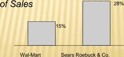 of Sales 28% 15% Wal-Mart Sears Roebuck & Co.