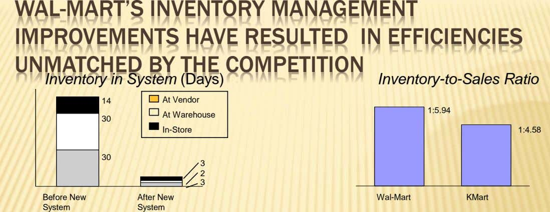 WAL-MART'S INVENTORY MANAGEMENT IMPROVEMENTS HAVE RESULTED IN EFFICIENCIES UNMATCHED BY THE COMPETITION Inventory in System (Days)