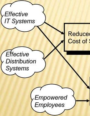 Effective IT Systems Effective Distribution Systems Empowered Employees
