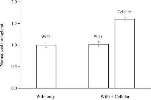 istence performance between WiFi and the load-based LBT 659 Fig. 10. WiFi and cellular on unlicensed