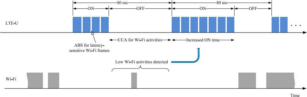 ZHANG et al. : LTE ON LICENSE-EXEMPT SPECTRUM 661 Fig. 11. the following LTE-U duty cycle