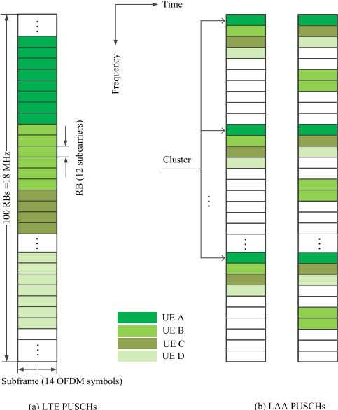ZHANG et al. : LTE ON LICENSE-EXEMPT SPECTRUM Fig. 17. Examples of PUSCH resource allocation for