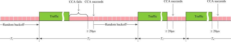 whereas a failed CCA cancels the transmission. Fig. 3. Illustration of load-based LBT, where the CCA