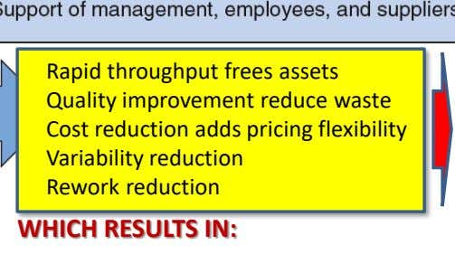 Rapid throughput frees assets Quality improvement reduce waste Cost reduction adds pricing flexibility Variability reduction Rework