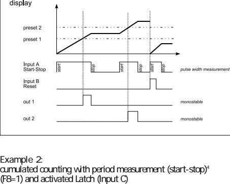 Example 2: cumulated counting with period measurement (start-stop) 4 (F8=1) and activated Latch (Input C)