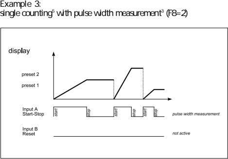 Example 3: single counting 5 with pulse width measurement 3 (F8=2)