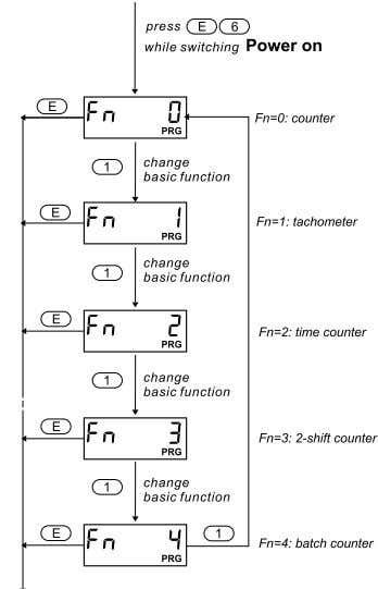 (siehe Funk- tionscode F1) 1.4 Setting basic function Hint for tachometer function: The basicfunction tachometer