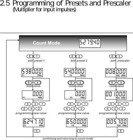 2.5 Programming of Presets and Prescaler (Multiplier for input impulses)