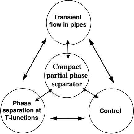 Transient flow in pipes Compact partial phase separator Phase separation at Control T-junctions