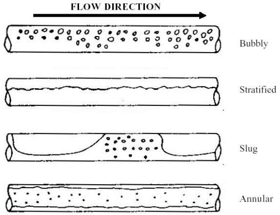 Chapter 1: Introduction Figure 1.2: The major flow patterns observed in horizontal gas-liquid flow Bubbly: Here