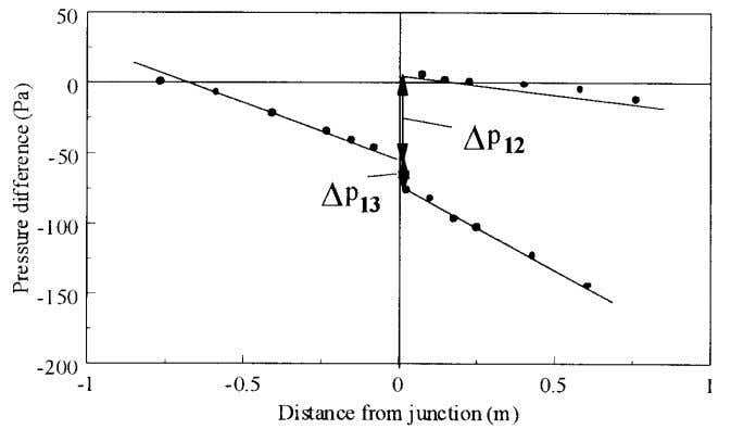 Chapter 1: Introduction Figure 1.4: Pressure drop profiles across a junction 1.2.2 Representing Phase Split Data