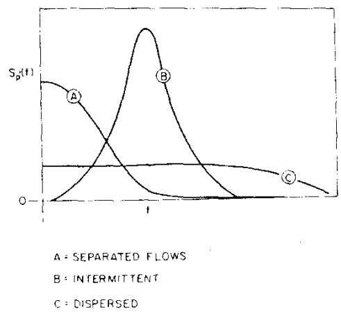 shows the three basic spectral distributions they observed. Figure 2.3: Power spectral density of wall pressure