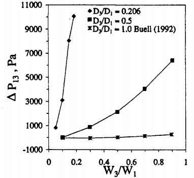 the branch when compared to a regular T-junction system. Figure 2.14: Pressure drop across a regular