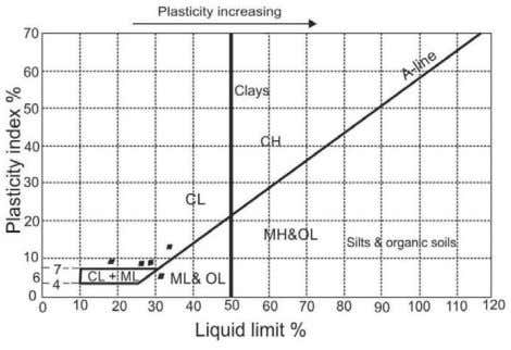like fault, joints and cracks are also responsible Fig.10. The Plasticity chart JOUR.GEOL.SOC.INDIA, VOL.88,