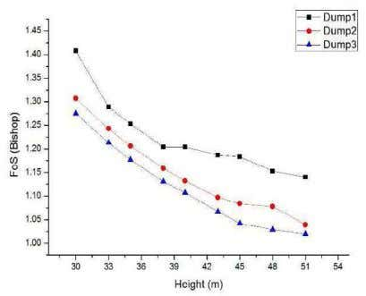 Fig.28. FoS vs. slope angles of different dump slopes Fig.29. FoS vs. slope height of different