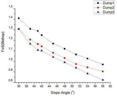 734 PRASANTA KUMAR BEHERA AND OTHERS Fig.28. FoS vs. slope angles of different dump slopes Fig.29.