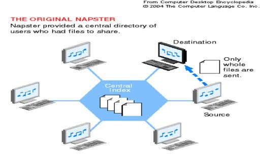 It is used mostly for music files e.g. Napster, KaZaa 4.5. Network Topologies Network Topology is