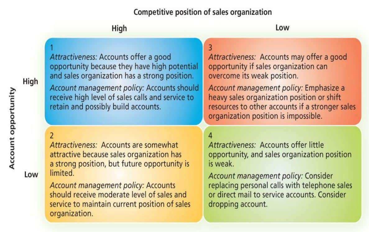 Account management policy grid