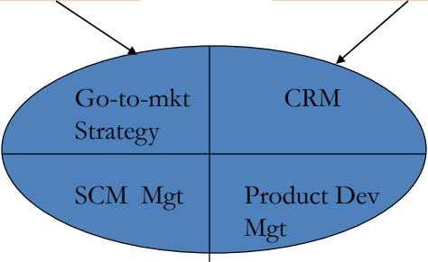 Go-to-mkt CRM Strategy SCM Mgt Product Dev Mgt
