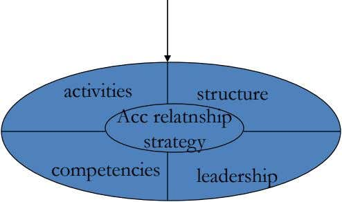 activities structure Acc relatnship strategy competencies leadership